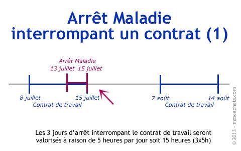 Intermittent Du Spectacle Et Pole Emploi Faq Le Blog Des
